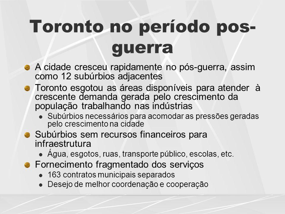 Toronto no período pos- guerra A cidade cresceu rapidamente no pós-guerra, assim como 12 subúrbios adjacentes Toronto esgotou as áreas disponíveis par