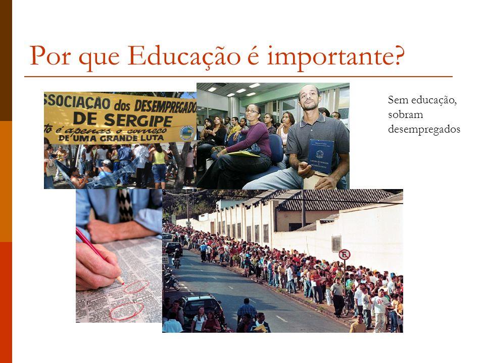 Por que Educação é importante? Sem educação, sobram desempregados