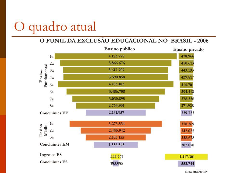 As conseqüências - Somos um povo dividido No Brasil, os 10% mais ricos têm renda média 57 vezes maior do que os 10% mais pobres.