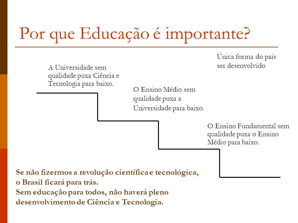 Por que Educação é importante.A Universidade sem qualidade puxa Ciência e Tecnologia para baixo.