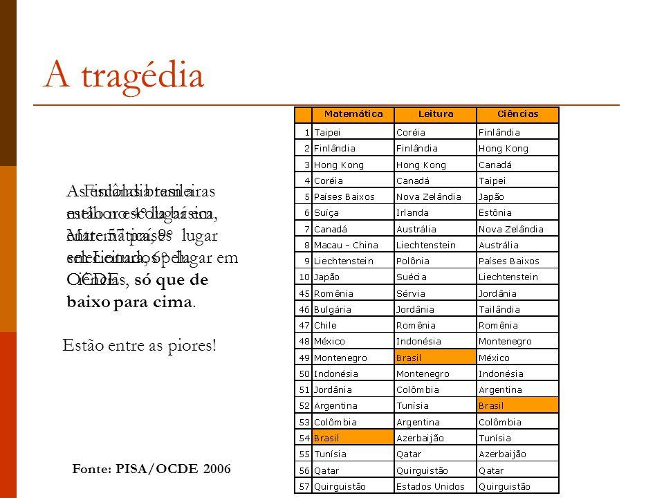 As escolas brasileiras estão no 4 o lugar em Matemática, 9 o lugar em Leitura, 6 o lugar em Ciências, só que de baixo para cima.