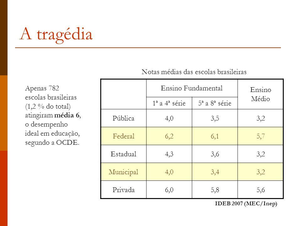 A tragédia Apenas 782 escolas brasileiras (1,2 % do total) atingiram média 6, o desempenho ideal em educação, segundo a OCDE.