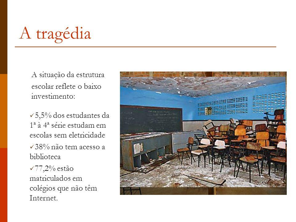 A tragédia A situação da estrutura escolar reflete o baixo investimento:  5,5% dos estudantes da 1ª à 4ª série estudam em escolas sem eletricidade  38% não tem acesso a biblioteca  77,2% estão matriculados em colégios que não têm Internet.