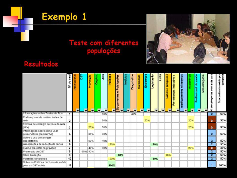 Teste com diferentes populações Resultados Exemplo 1