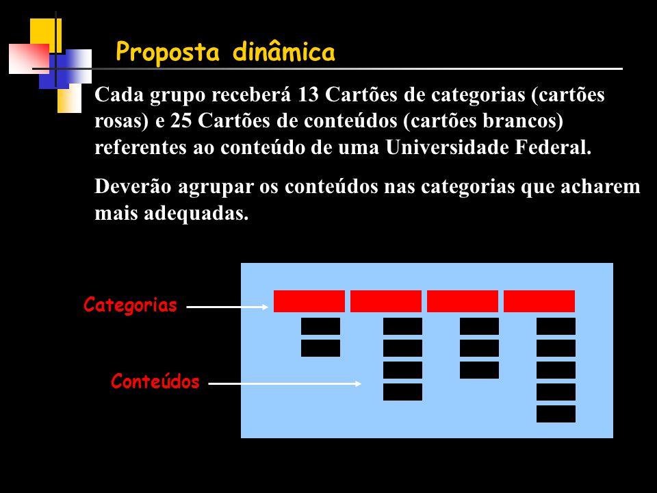 Proposta dinâmica Cada grupo receberá 13 Cartões de categorias (cartões rosas) e 25 Cartões de conteúdos (cartões brancos) referentes ao conteúdo de uma Universidade Federal.