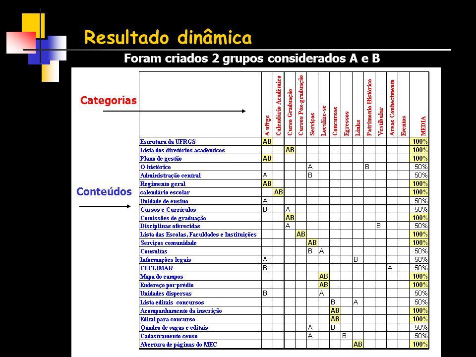 Resultado dinâmica Foram criados 2 grupos considerados A e B Categorias Conteúdos