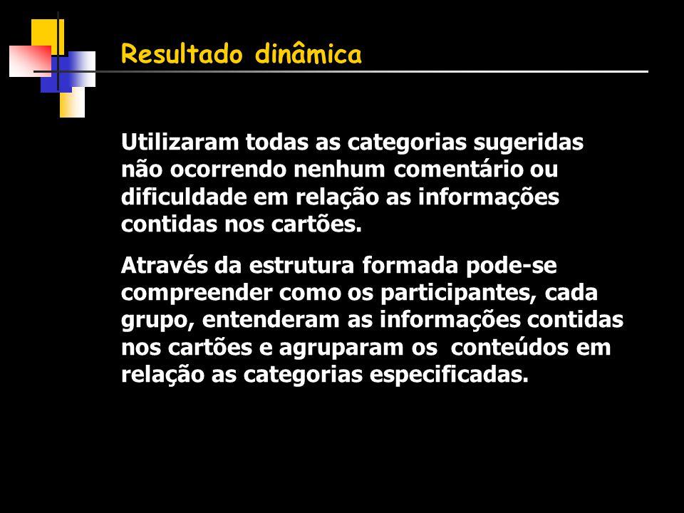 Resultado dinâmica Utilizaram todas as categorias sugeridas não ocorrendo nenhum comentário ou dificuldade em relação as informações contidas nos cartões.