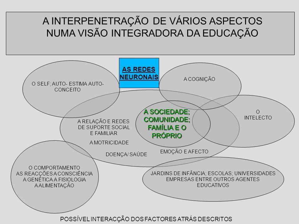 O INTELECTO A COGNIÇÃO EMOÇÃO E AFECTO A RELAÇÃO E REDES DE SUPORTE SOCIAL E FAMILIAR A MOTRICIDADE POSSÍVEL INTERACÇÃO DOS FACTORES ATRÁS DESCRITOS A SOCIEDADE; COMUNIDADE; FAMÍLIA E O PRÓPRIO A INTERPENETRAÇÃO DE VÁRIOS ASPECTOS NUMA VISÃO INTEGRADORA DA EDUCAÇÃO O COMPORTAMENTO AS REACÇÕES A CONSCIÊNCIA A GENÉTICA A FISIOLOGIA A ALIMENTAÇÃO JARDINS DE INFÂNCIA; ESCOLAS; UNIVERSIDADES EMPRESAS ENTRE OUTROS AGENTES EDUCATIVOS O SELF; AUTO- ESTIMA AUTO- CONCEITO DOENÇA/ SAÚDE AS REDES NEURONAIS