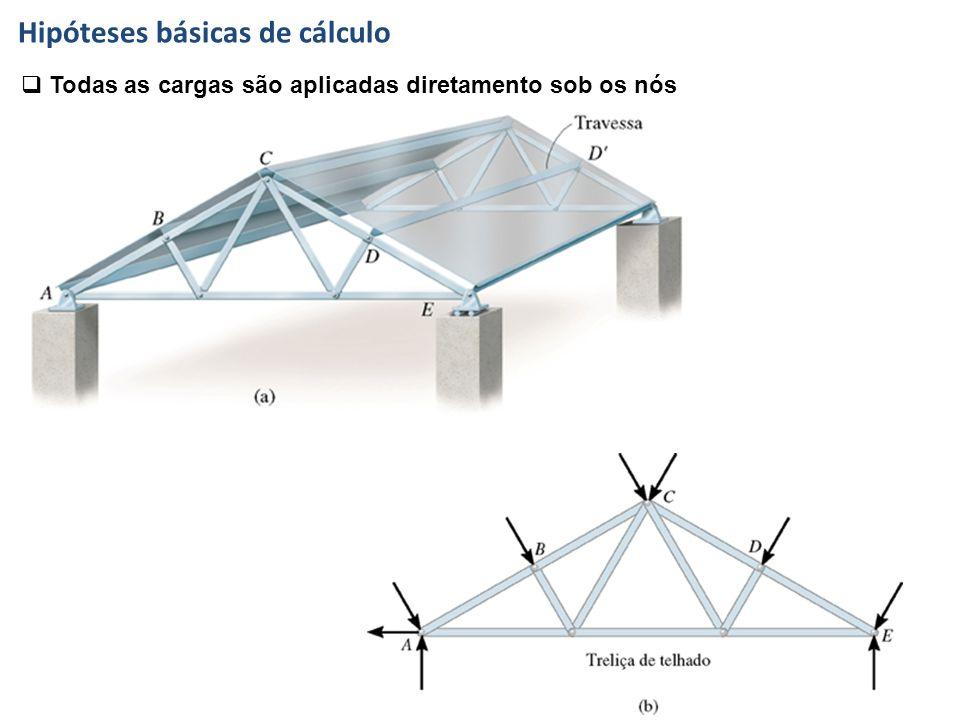 Hipóteses básicas de cálculo  Todas as cargas são aplicadas diretamento sob os nós