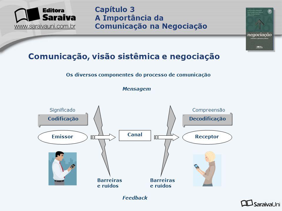 Capa da Obra Capítulo 3 A Importância da Comunicação na Negociação Comunicação, visão sistêmica e negociação Os diversos componentes do processo de comunicação Mensagem SignificadoCompreensão Codificação Decodificação EmissorReceptor Canal Barreiras e ruídos Feedback