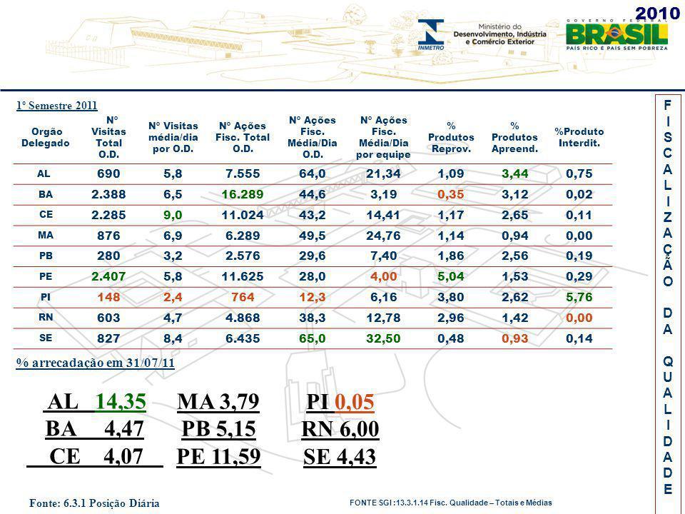 FISCALIZAÇÃODAQUALIDADEFISCALIZAÇÃODAQUALIDADE Orgão Delegado Nº Visitas Total O.D. Nº Visitas média/dia por O.D. Nº Ações Fisc. Total O.D. Nº Ações F