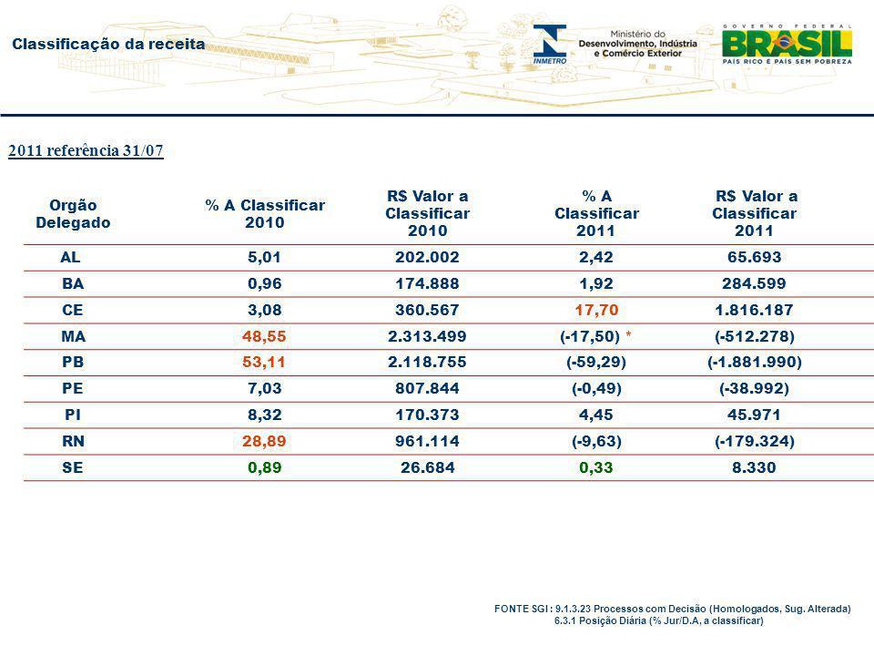 Classificação da receita FONTE SGI : 9.1.3.23 Processos com Decisão (Homologados, Sug. Alterada) 6.3.1 Posição Diária (% Jur/D.A, a classificar) Orgão