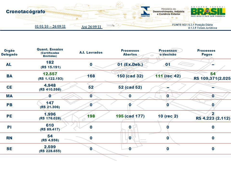 Orgão Delegado Quant. Ensaios (Certificados Emitidos) A.I. Lavrados Processos Abertos Processos c/decisão Processos Pagos AL 182 (R$ 15.191) 001 (Ex.D