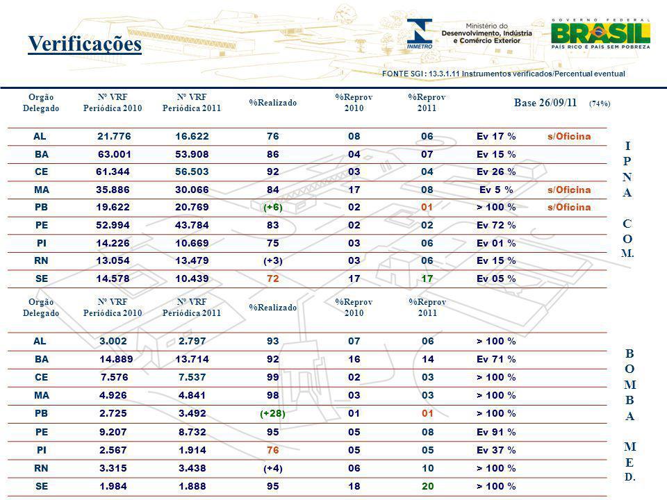 Orgão Delegado Nº VRF Periódica 2010 Nº VRF Periódica 2011 %Realizado %Reprov 2010 %Reprov 2011 AL 21.77616.622760806Ev 17 %s/Oficina BA 63.001 53.908