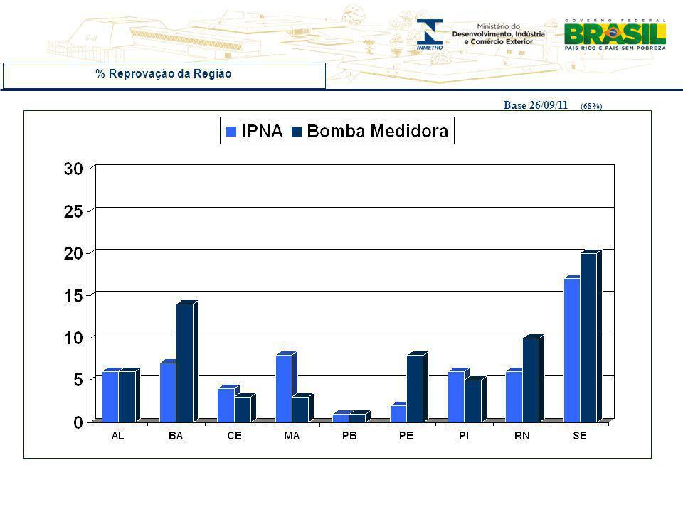 % Reprovação da Região Base 26/09/11 (68%)