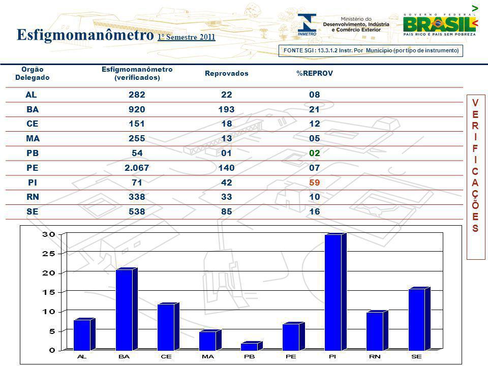 VERIFICAÇÕESVERIFICAÇÕES Orgão Delegado Esfigmomanômetro (verificados) Reprovados%REPROV AL 282 22 08 BA92019321 CE 151 18 12 MA2551305 PB540102 PE2.0