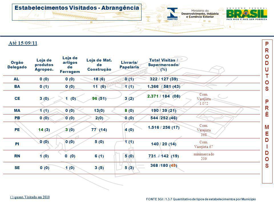 PRODUTOSPRÉMEDIDOSPRODUTOSPRÉMEDIDOS Orgão Delegado Nº VISITAS Nº PRÉ EXAMES % COLETADO Nº COL.