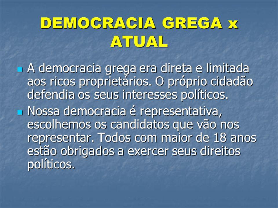 DEMOCRACIA GREGA x ATUAL  A democracia grega era direta e limitada aos ricos proprietários. O próprio cidadão defendia os seus interesses políticos.