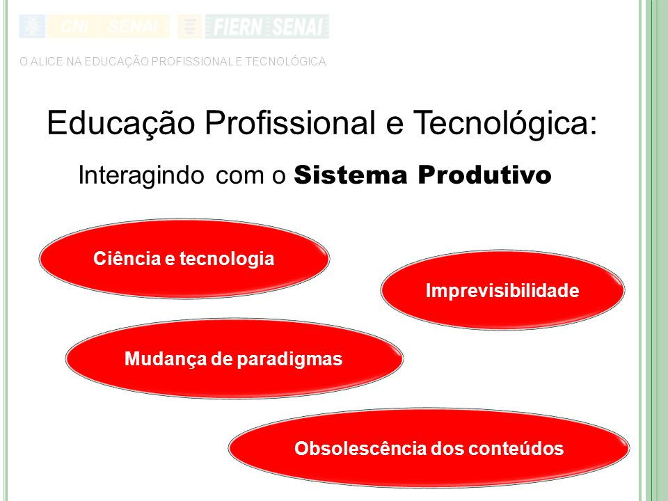 O ALICE NA EDUCAÇÃO PROFISSIONAL E TECNOLÓGICA Educação Profissional e Tecnológica: Interagindo com o Sistema Produtivo Obsolescência dos conteúdos Ciência e tecnologia Imprevisibilidade Mudança de paradigmas