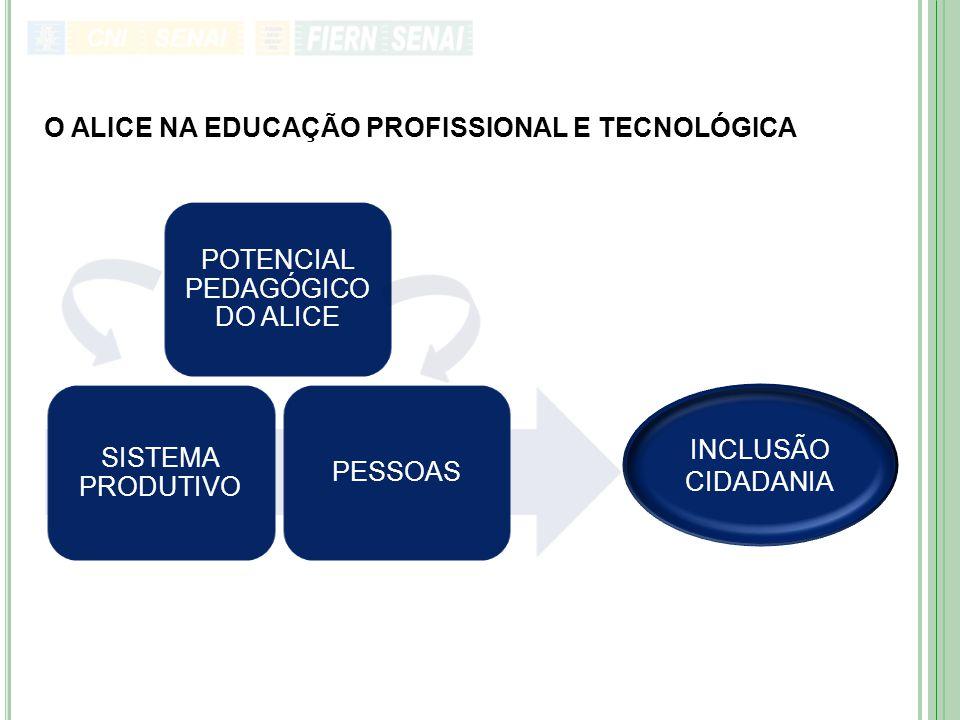 POTENCIAL PEDAGÓGICO DO ALICE SISTEMA PRODUTIVO PESSOAS INCLUSÃO CIDADANIA O ALICE NA EDUCAÇÃO PROFISSIONAL E TECNOLÓGICA