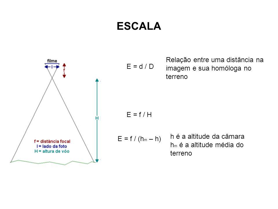 ESCALA E = d / D Relação entre uma distância na imagem e sua homóloga no terreno E = f / H E = f / (h m – h) h é a altitude da câmara h m é a altitude