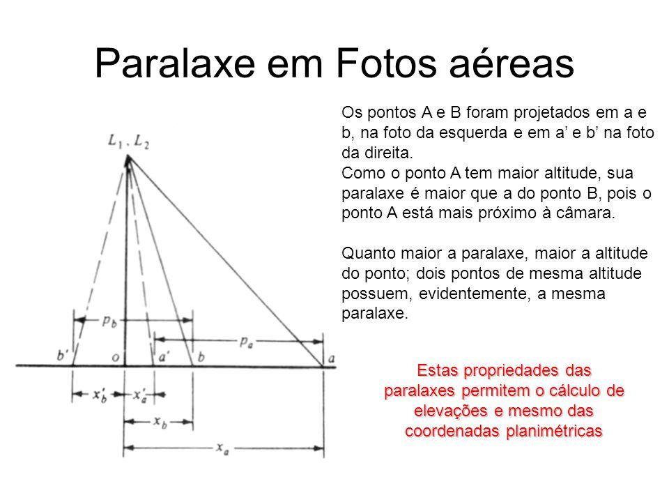 Paralaxe em Fotos aéreas Os pontos A e B foram projetados em a e b, na foto da esquerda e em a' e b' na foto da direita. Como o ponto A tem maior alti