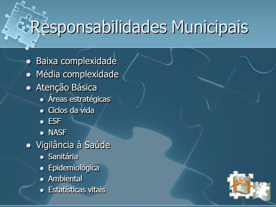 Responsabilidades Municipais  Baixa complexidade  Média complexidade  Atenção Básica  Áreas estratégicas  Ciclos da vida  ESF  NASF  Vigilânci