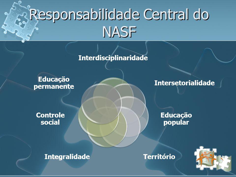 Ações do NASF Apoio Matricial Visitas domiciliares Atividades coletivas Processo de trabalho Discussões clínicas