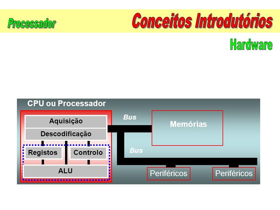 Periféricos CPU ou Processador ALU Aquisição Descodificação Controlo Registos Bus Memórias