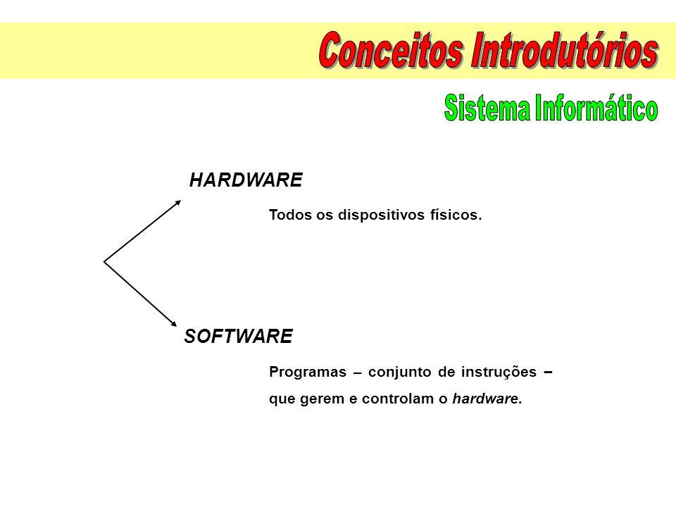 Todos os dispositivos físicos. Programas – conjunto de instruções – que gerem e controlam o hardware. HARDWARE SOFTWARE