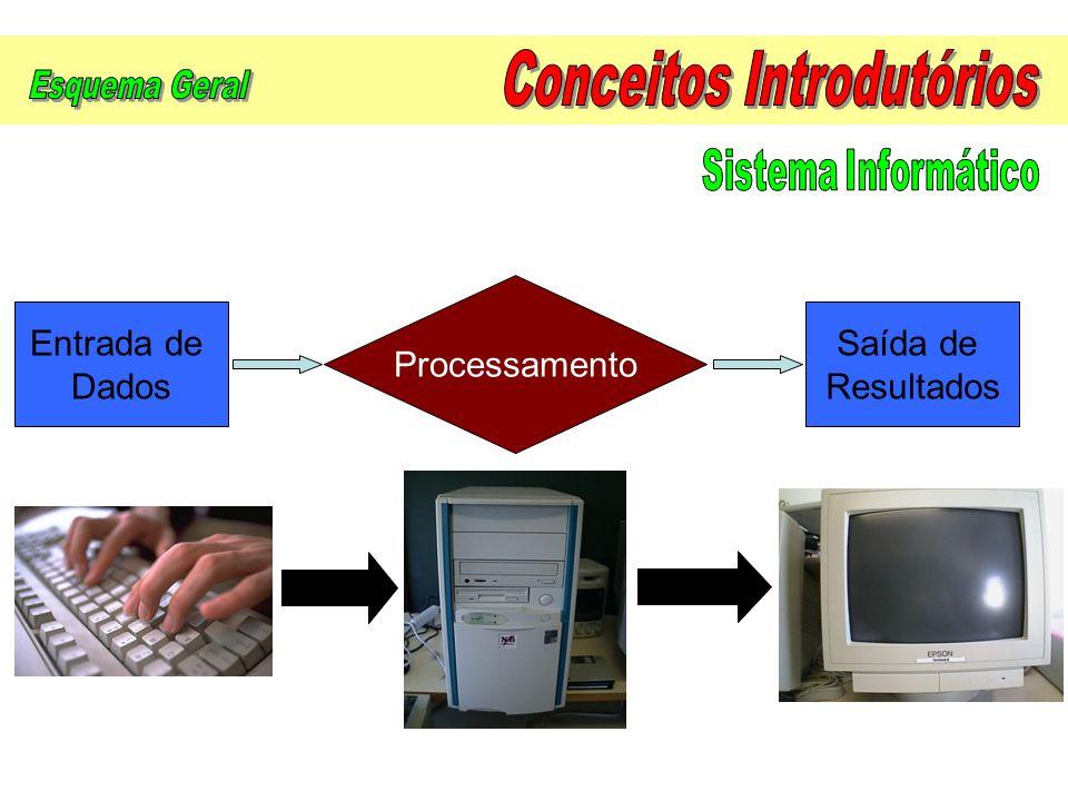 Dispositivos de entrada (Input) Memórias ou dispositivos de armazenamento Unidade Central de Processamento (CPU) Dispositivos de saída (Output)