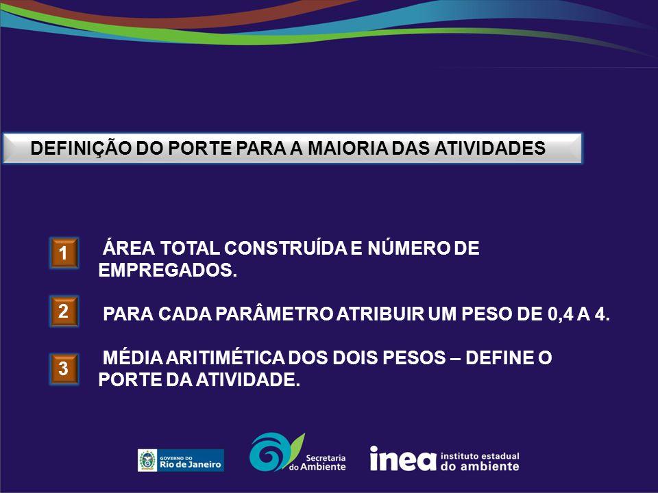 DEFINIÇÃO DO PORTE PARA A MAIORIA DAS ATIVIDADES ÁREA TOTAL CONSTRUÍDA E NÚMERO DE EMPREGADOS. PARA CADA PARÂMETRO ATRIBUIR UM PESO DE 0,4 A 4. MÉDIA