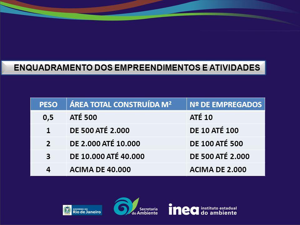ENQUADRAMENTO DOS EMPREENDIMENTOS E ATIVIDADES PESOÁREA TOTAL CONSTRUÍDA M 2 Nº DE EMPREGADOS 0,5ATÉ 500ATÉ 10 1DE 500 ATÉ 2.000DE 10 ATÉ 100 2DE 2.00