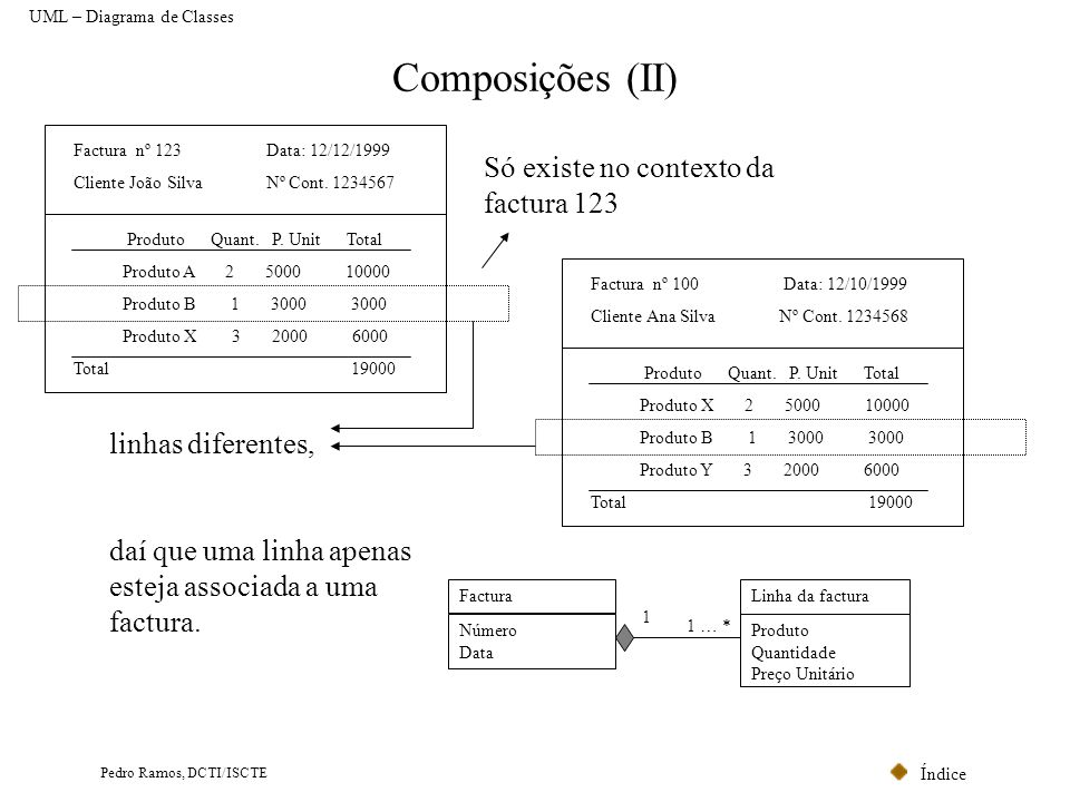 Índice Pedro Ramos, DCTI/ISCTE Composições (II) Factura nº 123 Data: 12/12/1999 Cliente João Silva Nº Cont. 1234567 Produto Quant. P. Unit Total Produ