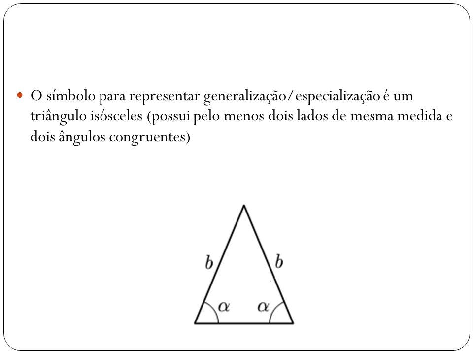 O símbolo para representar generalização/especialização é um triângulo isósceles (possui pelo menos dois lados de mesma medida e dois ângulos congru