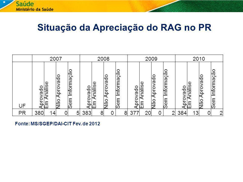 Situação da Apreciação do RAG no PR 2007200820092010 UF Aprovado Em Análise Não Aprovado Sem Informação Aprovado Em Análise Não Aprovado Sem Informaçã