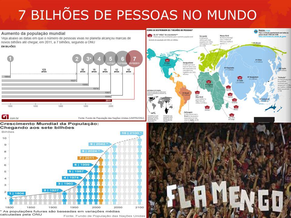 7 BILHÕES DE PESSOAS NO MUNDO