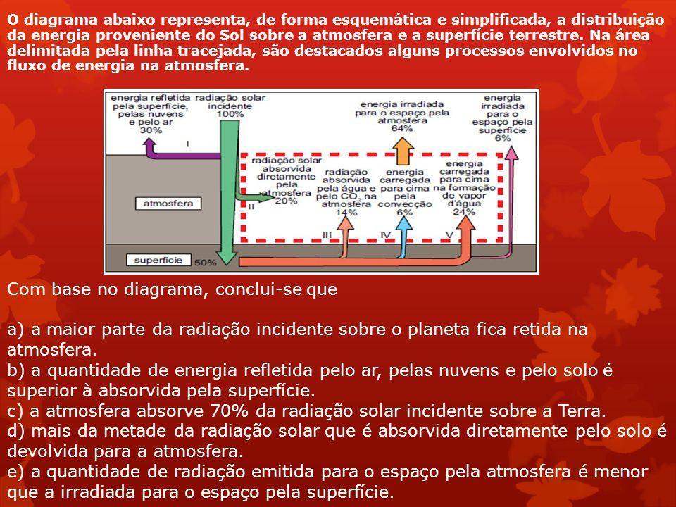 O diagrama abaixo representa, de forma esquemática e simplificada, a distribuição da energia proveniente do Sol sobre a atmosfera e a superfície terre