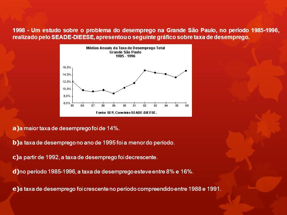 1998 - Um estudo sobre o problema do desemprego na Grande São Paulo, no período 1985-1996, realizado pelo SEADE-DIEESE, apresentou o seguinte gráfico