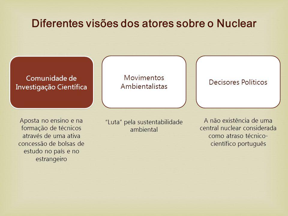 Comunidade de Investigação Científica Diferentes visões dos atores sobre o Nuclear Aposta no ensino e na formação de técnicos através de uma ativa con