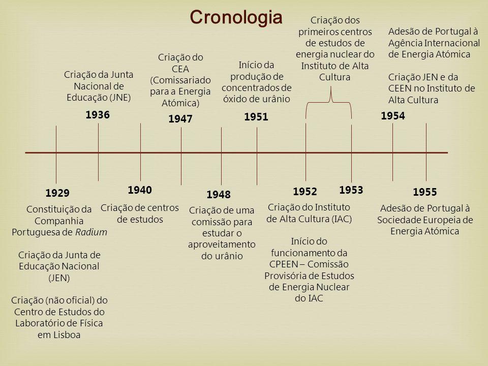 1929 Cronologia 1936 Constituição da Companhia Portuguesa de Radium Criação da Junta de Educação Nacional (JEN) Criação (não oficial) do Centro de Est