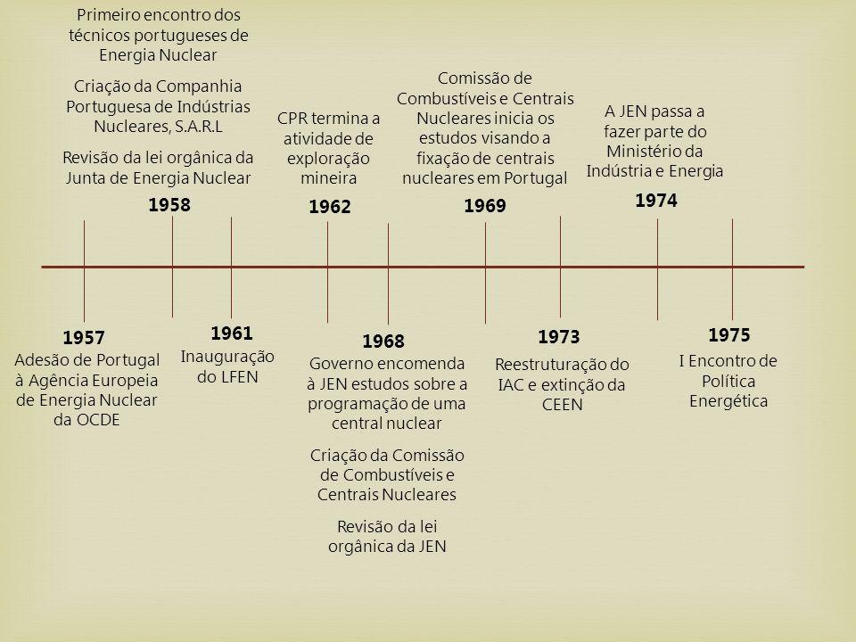 1957 1958 1961 1962 1968 1969 1973 1974 1975 Adesão de Portugal à Agência Europeia de Energia Nuclear da OCDE Primeiro encontro dos técnicos portugues