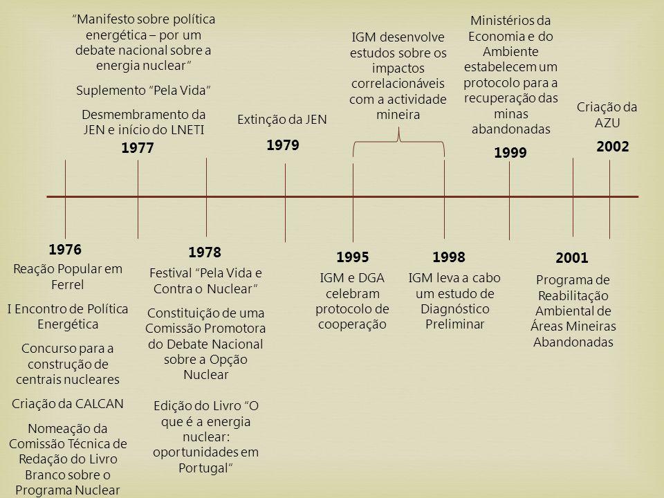 1976 1977 1978 1979 19951998 1999 2002 2001 Reação Popular em Ferrel I Encontro de Política Energética Concurso para a construção de centrais nucleare