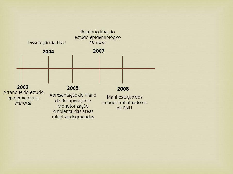 2003 2004 2005 Arranque do estudo epidemiológico MinUrar Dissolução da ENU Apresentação do Plano de Recuperação e Monotorização Ambiental das áreas mi