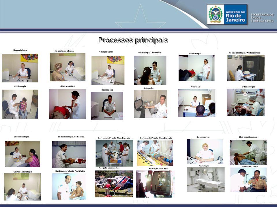 Processos principais