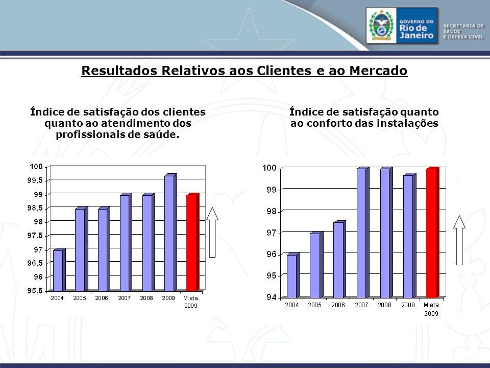 Índice de satisfação dos clientes quanto ao atendimento dos profissionais de saúde.