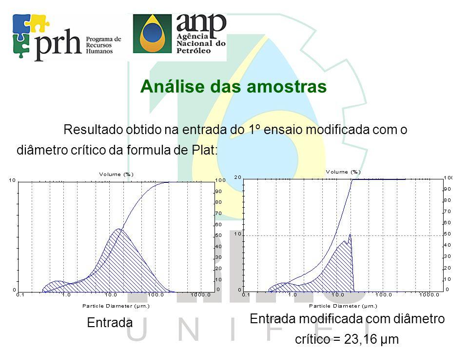 Análise das amostras Resultado obtido na entrada do 1º ensaio modificada com o diâmetro crítico da formula de Plat: Entrada Entrada modificada com diâ
