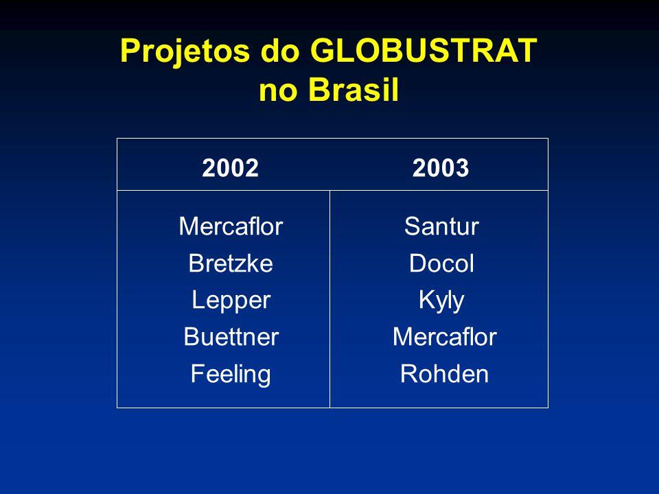 Projetos do GLOBUSTRAT no Brasil 2002 Mercaflor Bretzke Lepper Buettner Feeling 2003 Santur Docol Kyly Mercaflor Rohden
