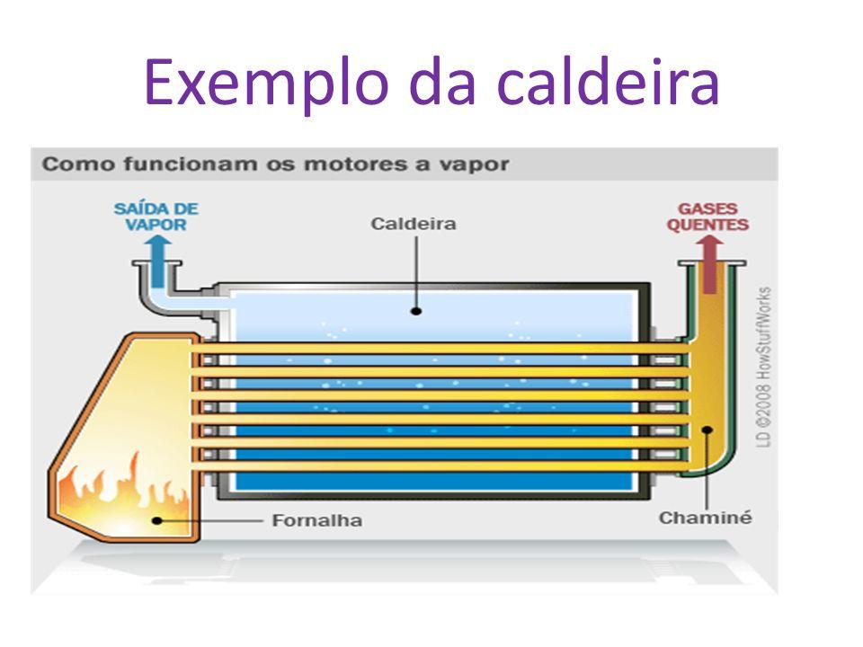 Exemplo da caldeira