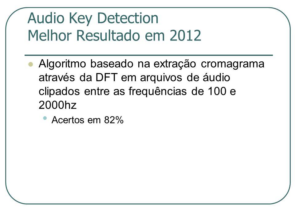 Audio Key Detection Melhor Resultado em 2012  Algoritmo baseado na extração cromagrama através da DFT em arquivos de áudio clipados entre as frequências de 100 e 2000hz • Acertos em 82%